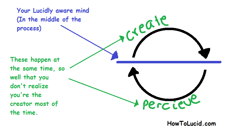 Inception dream logic about creating and percieving a dream at the same time