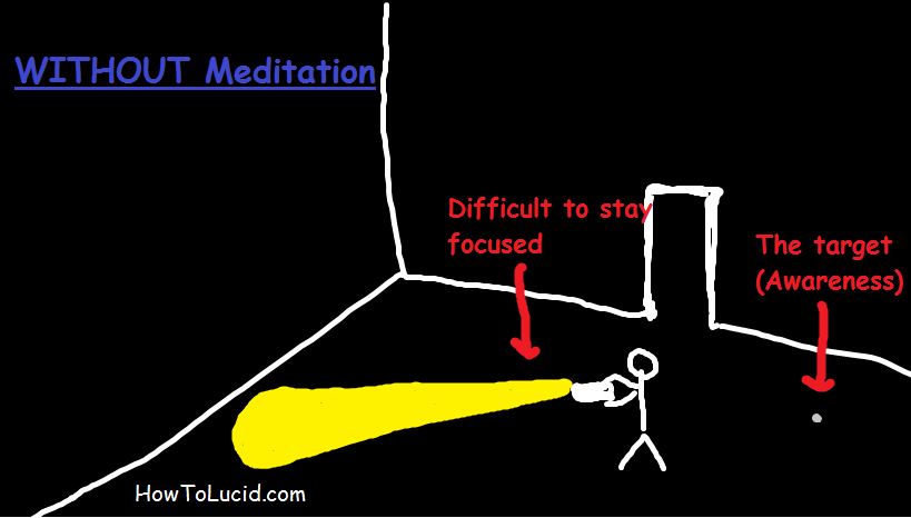 Using meditation to become more aware